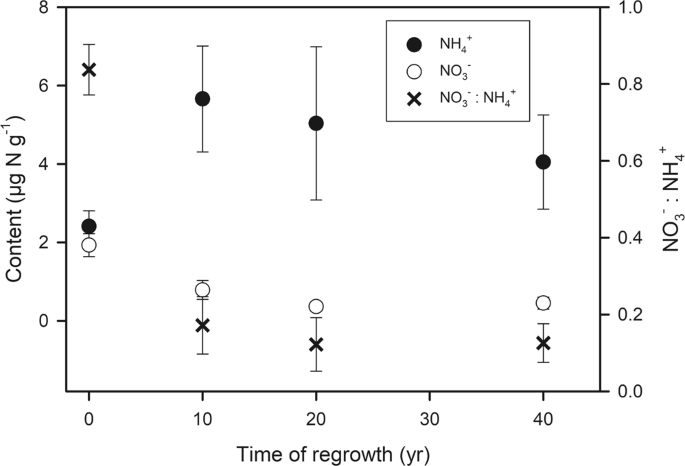 Evolution of nitrogen cycling in regrowing Amazonian rainforest