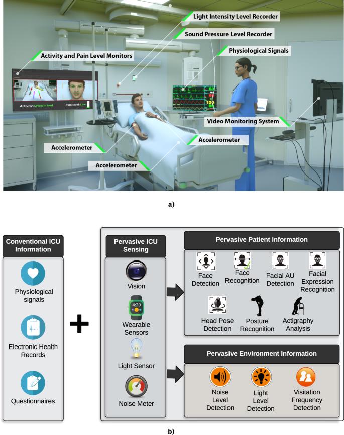 Intelligent ICU for Autonomous Patient Monitoring Using Pervasive