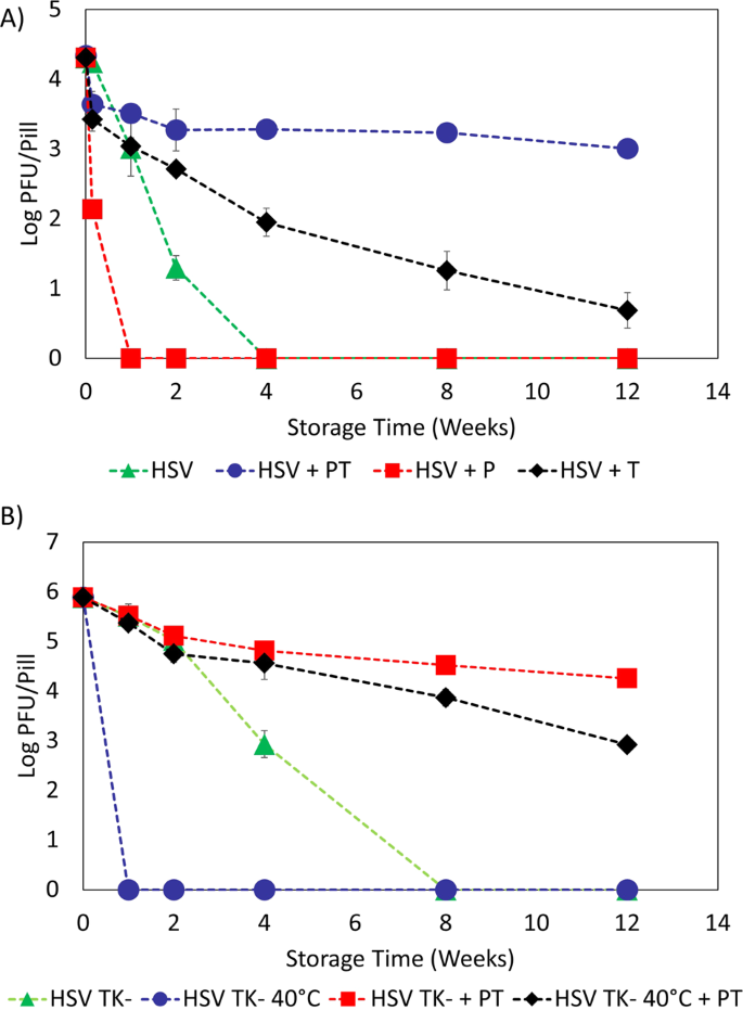 Thermal Stabilization of Viral Vaccines in Low-Cost Sugar
