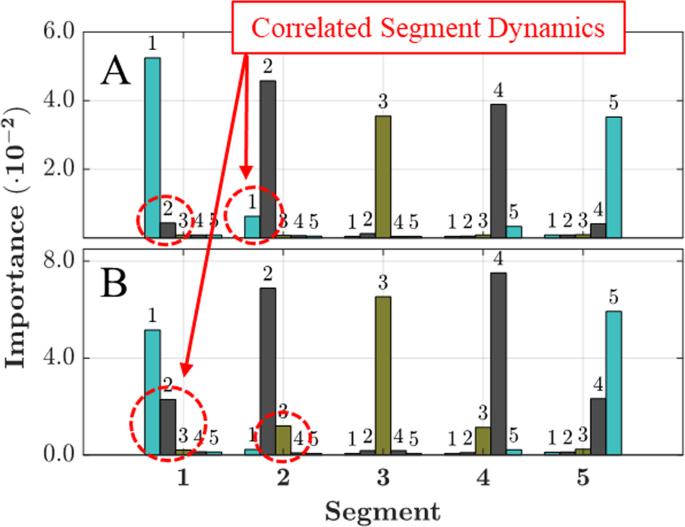 Prediction of Sub-Monomer A2 Domain Dynamics of the von Willebrand