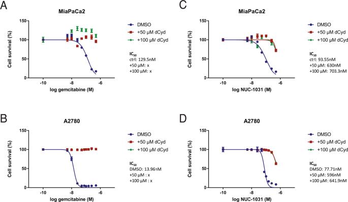 Genome-scale CRISPR/Cas9 screen determines factors modulating sensitivity  to ProTide NUC-1031   Scientific Reports