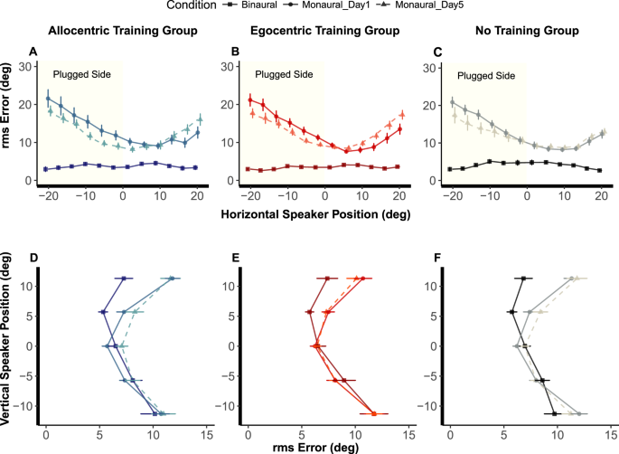Interactions between egocentric and allocentric spatial