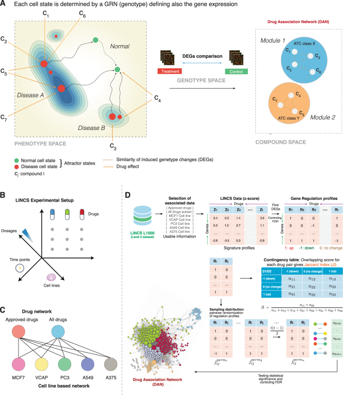 Systems Pharmacogenomic Landscape Of Drug Similarities From Lincs