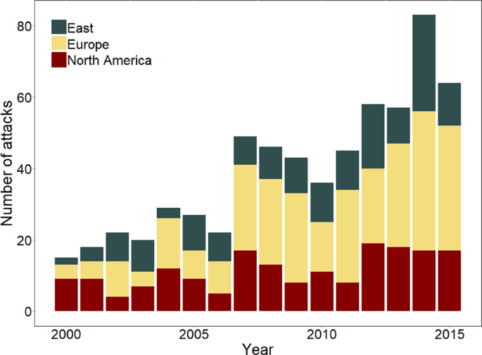 Brown bear attacks on humans: a worldwide perspective