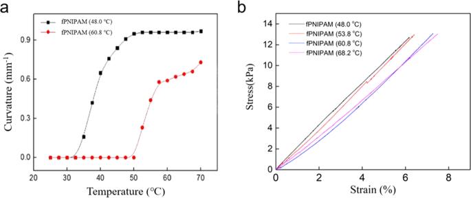 Biomimetic Thermal-sensitive Multi-transform Actuator | Scientific