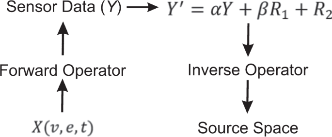 Permutation Statistics for Connectivity Analysis between Regions of