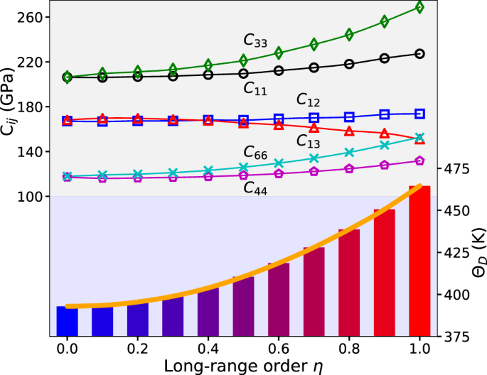 Density Functional Theory description of the order-disorder