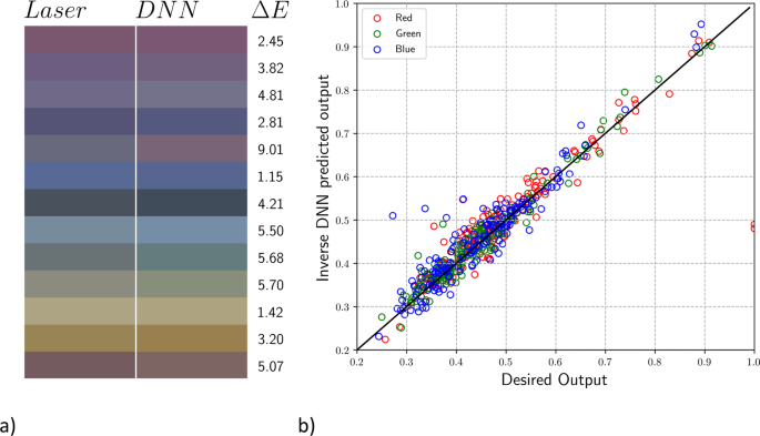 Plasmonic colours predicted by deep learning | Scientific