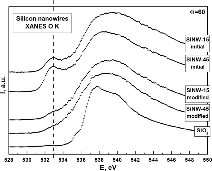 Surface deep profile synchrotron studies of mechanically modified ...