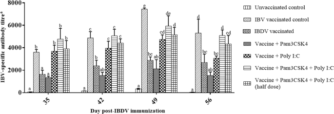Combination of TLR2 and TLR3 agonists derepress infectious