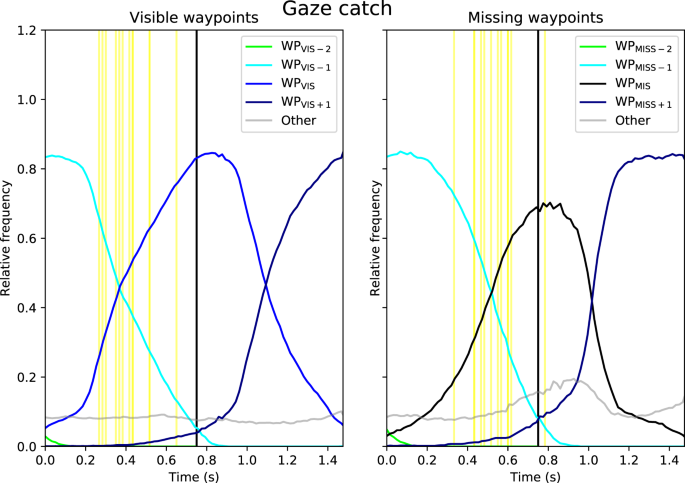 Humans Use Predictive Gaze Strategies to Target Waypoints