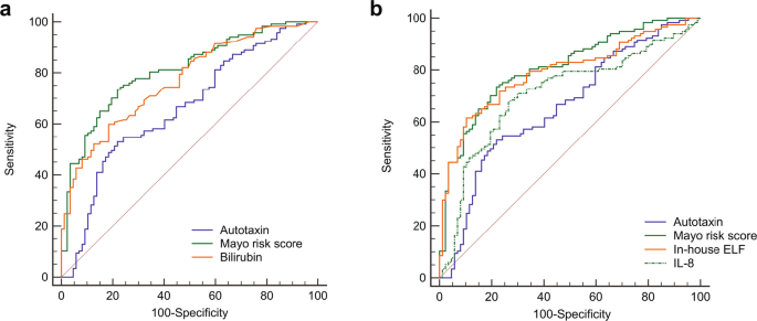 Autotaxin Activity Predicts Transplant Free Survival In Primary Sclerosing Cholangitis Scientific Reports