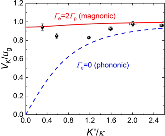 Excitation of coherent second sound waves in a dense magnon gas