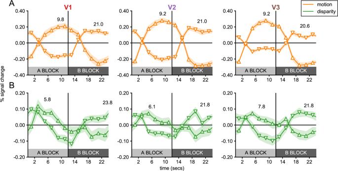 Image Segmentation Based on Relative Motion and Relative