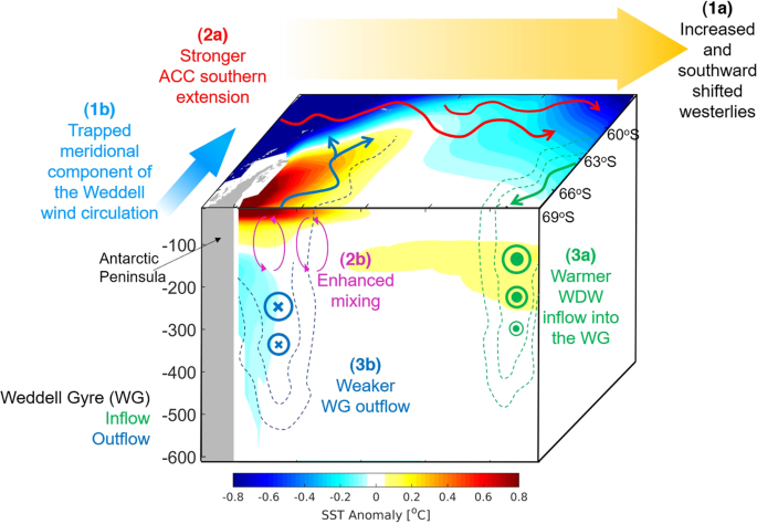 Volcanically Triggered Ocean Warming Near the Antarctic