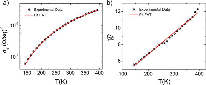 In-plane Aligned Colloidal 2D WS 2 Nanoflakes for Solution
