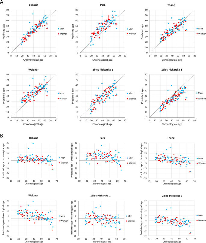 Evaluation of six blood-based age prediction models using
