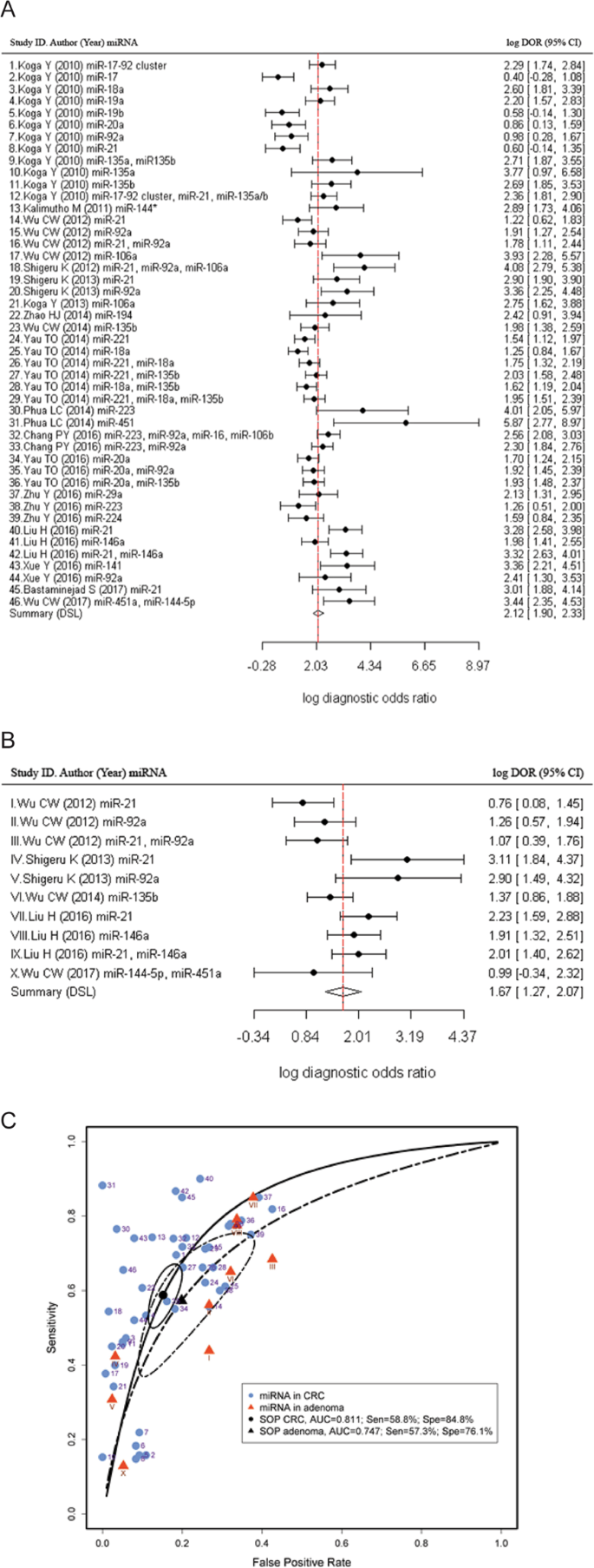 Faecal Micrornas As A Non Invasive Tool In The Diagnosis Of Colonic Adenomas And Colorectal Cancer A Meta Analysis Scientific Reports