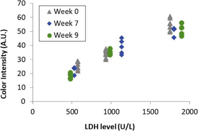 A rapid smartphone-based lactate dehydrogenase test for