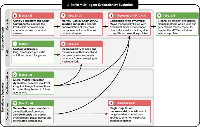 α- Rank: Multi-Agent Evaluation by Evolution