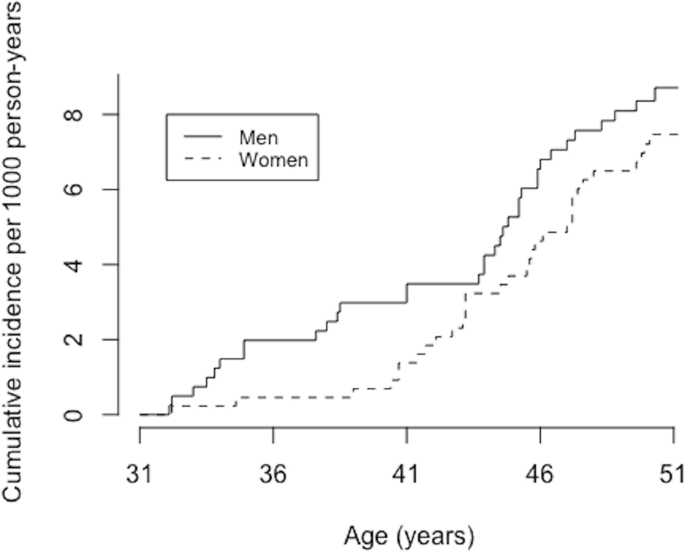 Smoking is associated with ulnar nerve entrapment: a birth