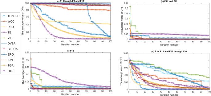 Trader as a new optimization algorithm predicts drug-target