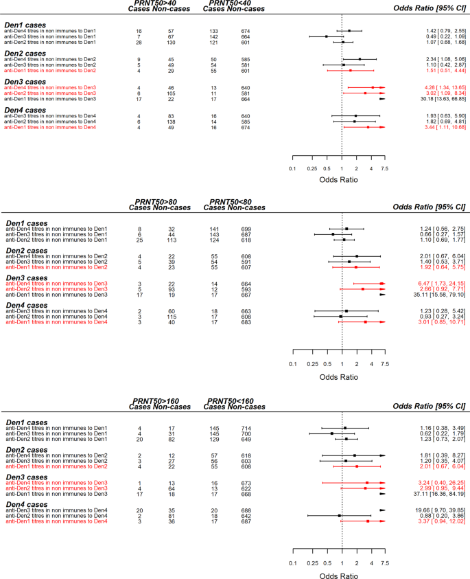 Cross-serotype interactions and disease outcome prediction