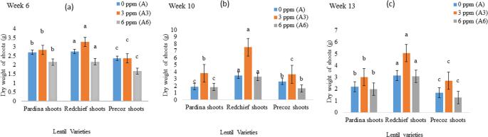 Arsenic accumulation in lentil ( Lens culinaris ) genotypes