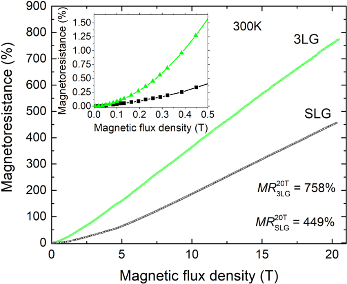 Room temperature Co-doped manganite/graphene sensor