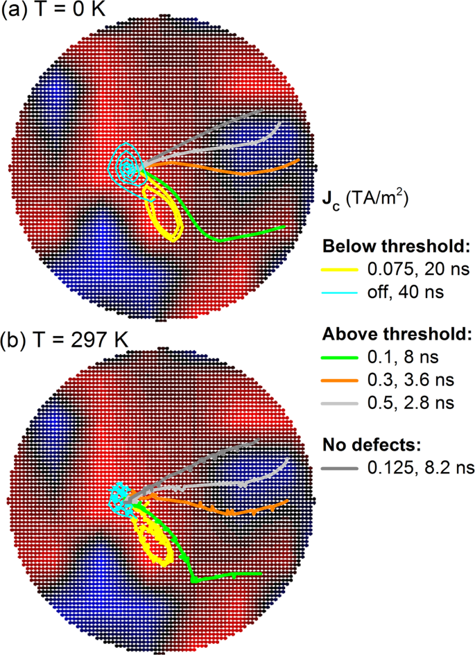 Effect of inter-layer spin diffusion on skyrmion motion in magnetic