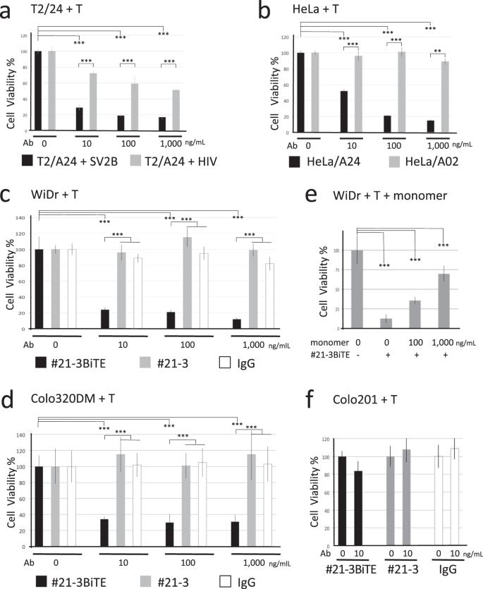High throughput development of TCR-mimic antibody that