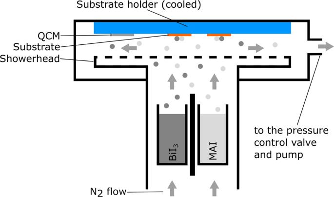 Chemical Vapor Deposition of Organic-Inorganic Bismuth-Based Perovskit