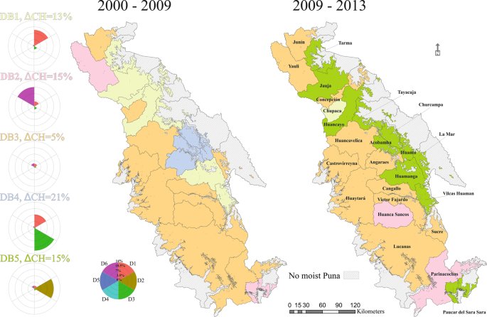 Land-change dynamics and ecosystem service trends across the