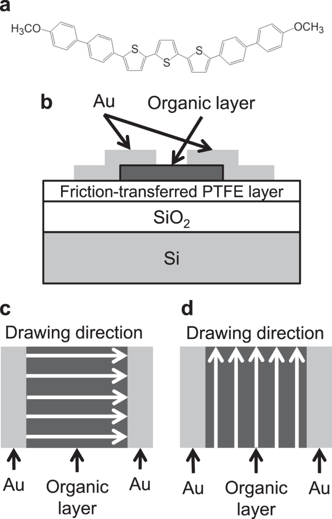 Microcrystalline array structures induced by heat treatment of frictio