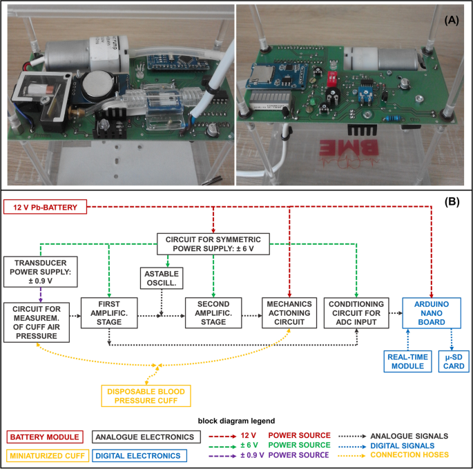 Evaluation of an Electro-Pneumatic Device for Artificial