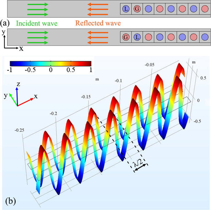 Novel acoustic flat focusing based on the asymmetric