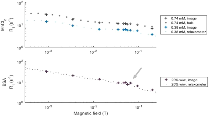 dispersion profiles of the phantom solutions of manganese chloride (top)  and cross-linked bsa (bottom) at 21 �c obtained using the benchtop  relaxometer