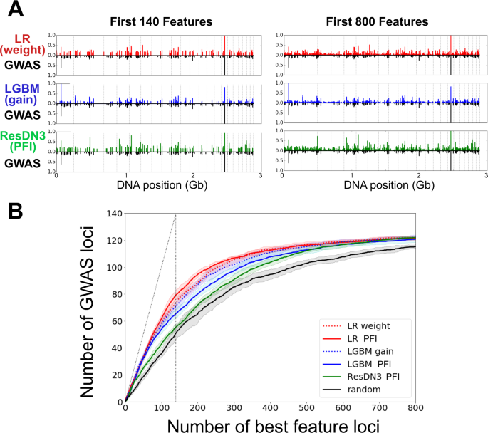 Comparative performances of machine learning methods for