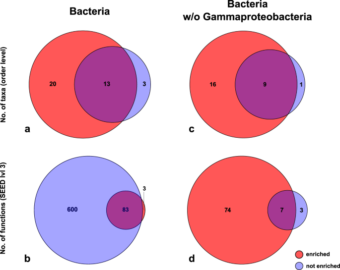 venn diagrams showing the number of taxa (order level) respectively gene  functions (seed level 3) found exclusively in 'enriched' samples,  exclusively in '