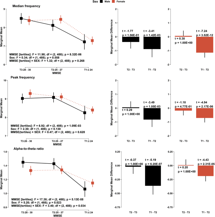 Resting-state prefrontal EEG biomarkers in correlation with MMSE score