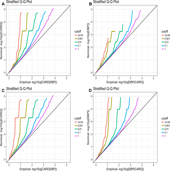 Improved detection of common variants in coronary artery disease and b