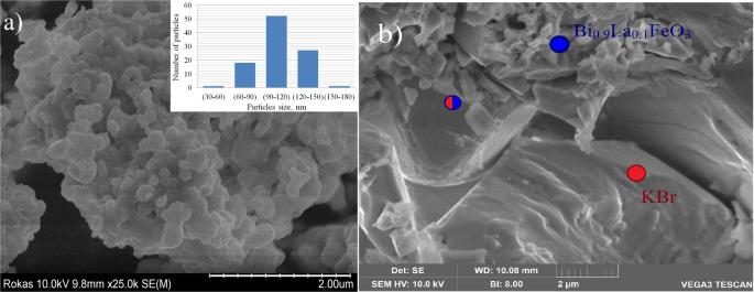 Ferromagnetic-like behavior of Bi 0.9 La 0.1 FeO 3 –KBr nanocomp