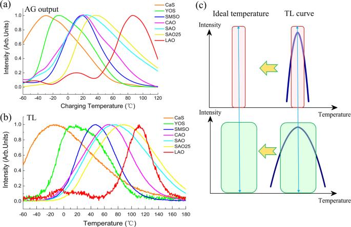 Temperature dependent persistent luminescence: Evaluating