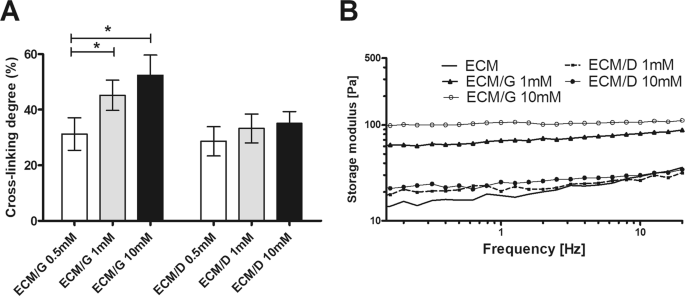 Genipin and EDC crosslinking of extracellular matrix hydrogel derived