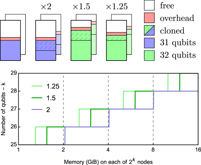 QuEST and High Performance Simulation of Quantum Computers