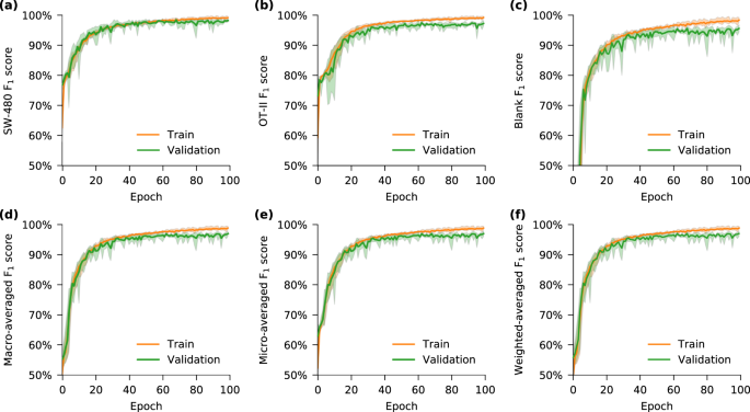 Deep Cytometry: Deep learning with Real-time Inference in