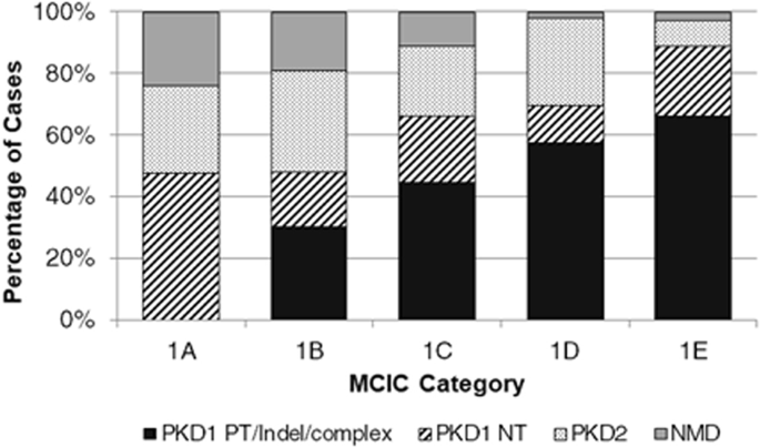 Prognostic Performance of Kidney Volume Measurement for Polycystic