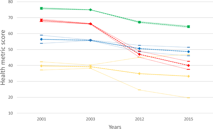 Healthy Ageing Trajectories And Lifestyle Behaviour The Mexican Health And Aging Study Scientific Reports