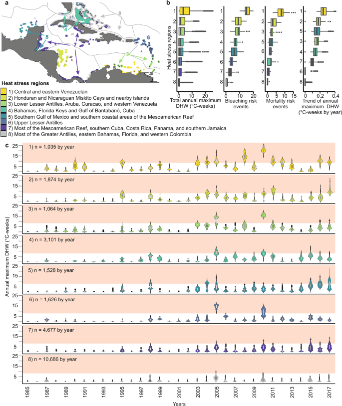 Three decades of heat stress exposure in Caribbean coral reefs: a
