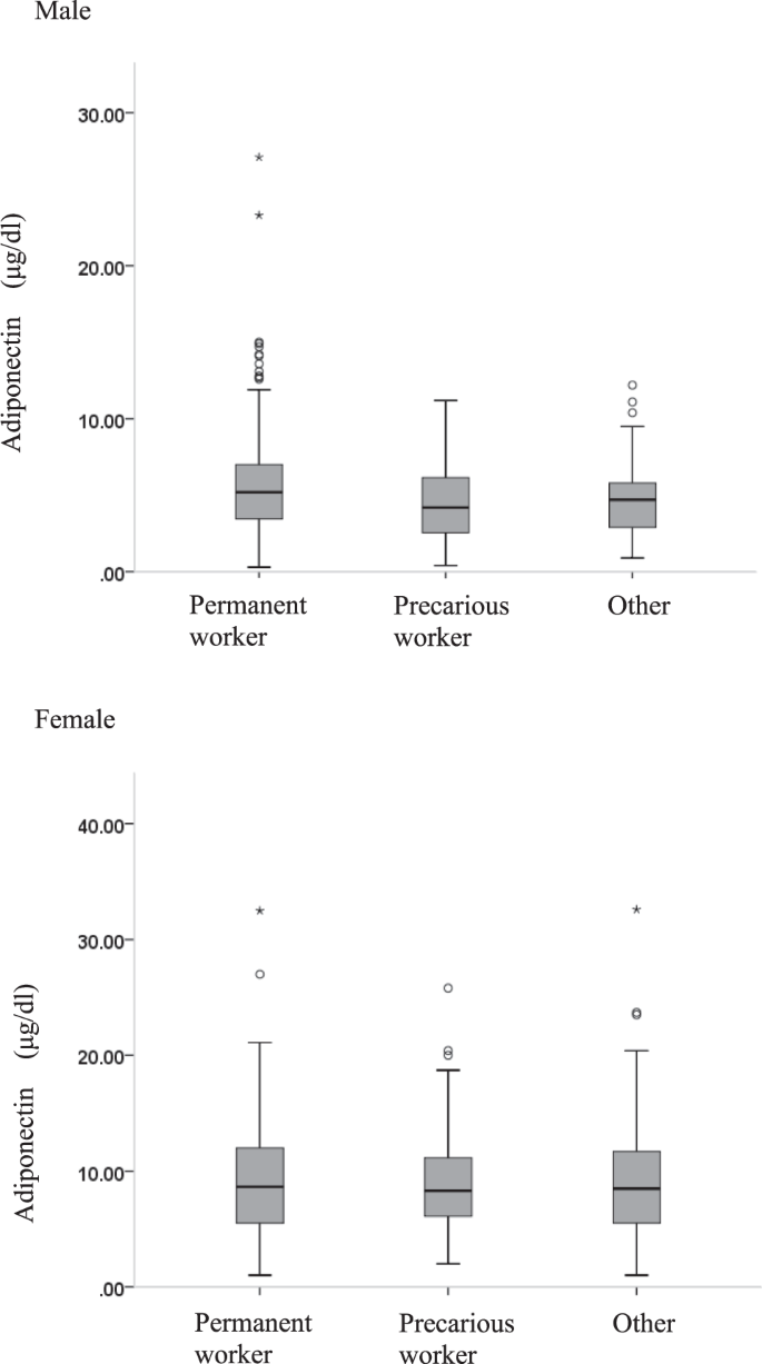 Adiponectin levels among individuals with varied employment